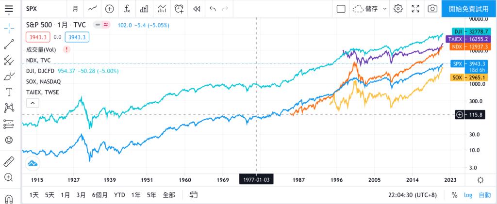美股投資一定要知道的四大指數!一次搞懂美股四大指數。